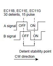 signaux encod